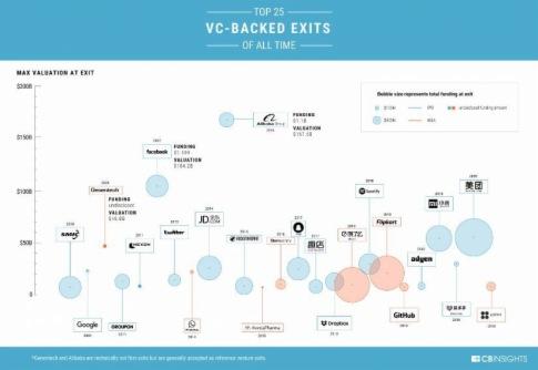 全球回報最好的 40 個 VC 投資案例,我們可以從中學到什麽?