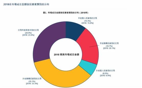港交所:外資佔市場成交額41%