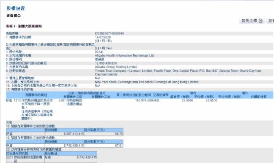 阿里健康(00241-HK)應交代阿里減持屬假消息與披露易資料的關連