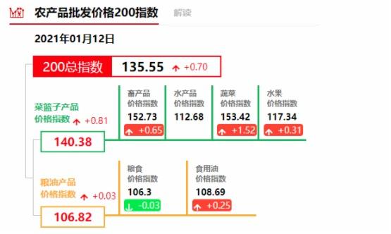 【市場觀潮】季節性窗口期,農產品價格上漲,龍頭股受關注!