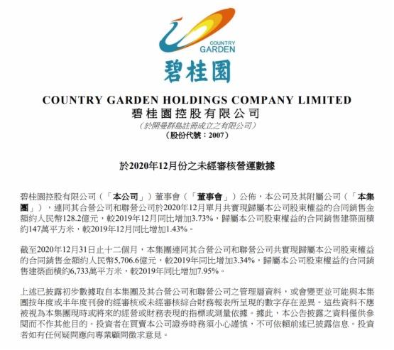 碧桂園2020年銷售業績出爐:全年累計權益銷售額5706.6億