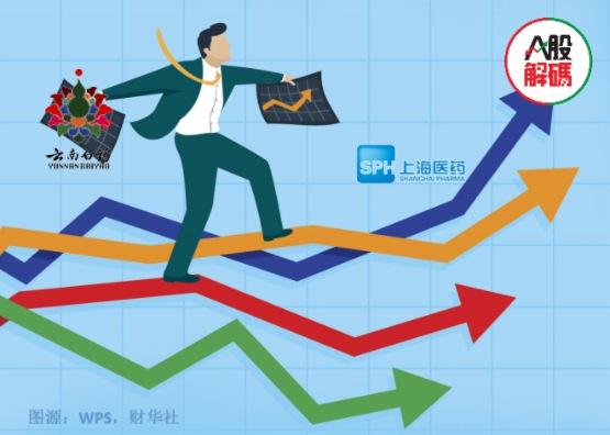 【一語道破】股價創年内新低!百億入股上海醫藥,雲南白藥又想「炒股」?