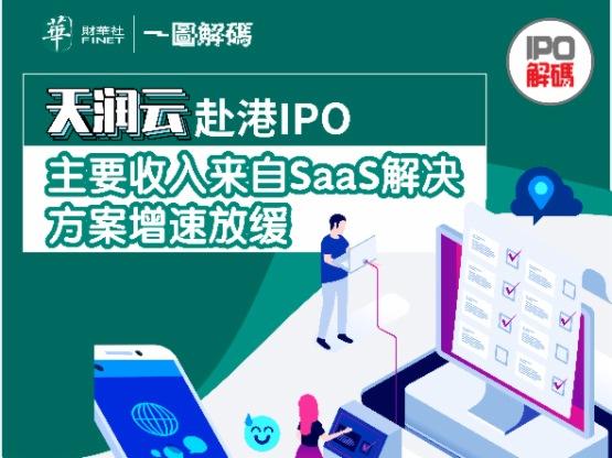 一圖解碼:天潤雲赴港IPO 主要收入來自SaaS解決方案增速放緩
