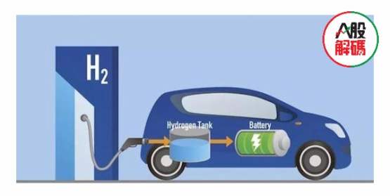 【熱點零距離】氫能源行業蓄勢待發!「國家隊」入場佈局,相關概念股強勢走高!